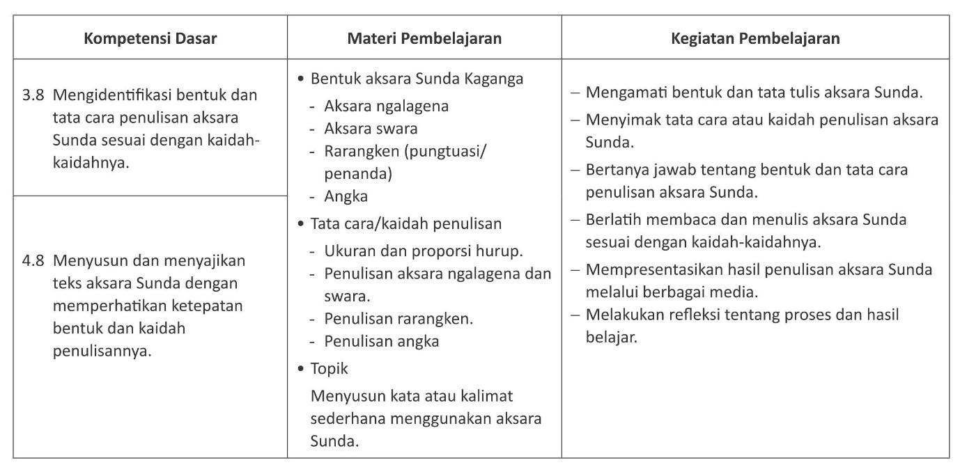 Aksara Sunda Masuk Kurikulum Pelajaran di Jawa Barat